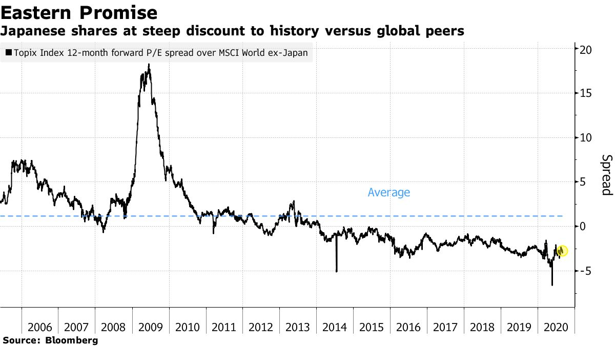 Japanese shares at steep discount to history versus global peers