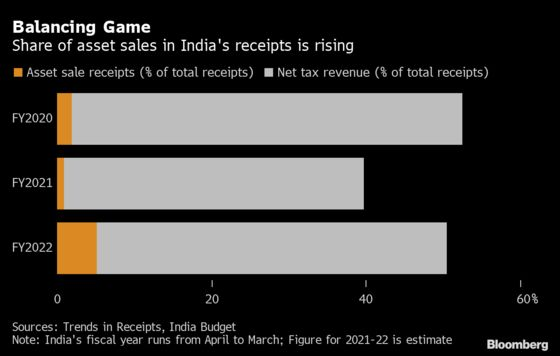 India Said to Plan $81 Billion of Infrastructure Asset Sales