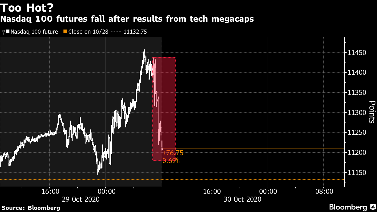 Nasdaq 100 futures fall after results from tech megacaps