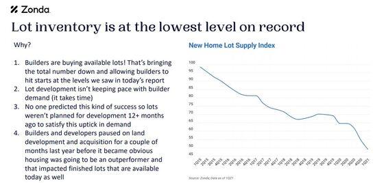 The Housing Market Has aBottleneck That's Even Bigger Than Lumber