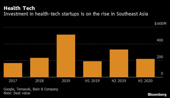 Temasek Eyes Health, Education Tech Investments After Pandemic