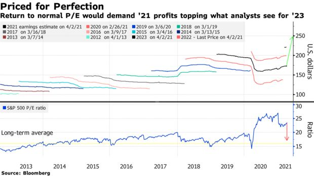 Return to normal P/E would demand '21 profits topping what analysts see for '23
