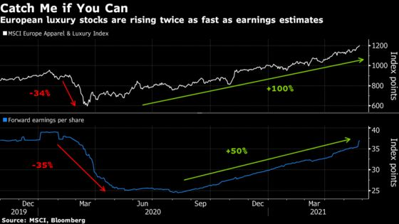 Nasdaq-Beating Multiples Threaten to Cool Europe's Luxury Sizzle