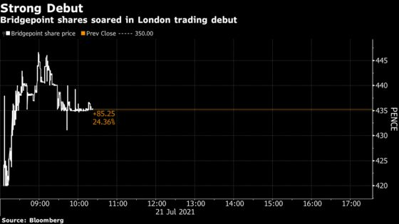 Buyout Firm Bridgepoint Soars 28% in London Trading Debut