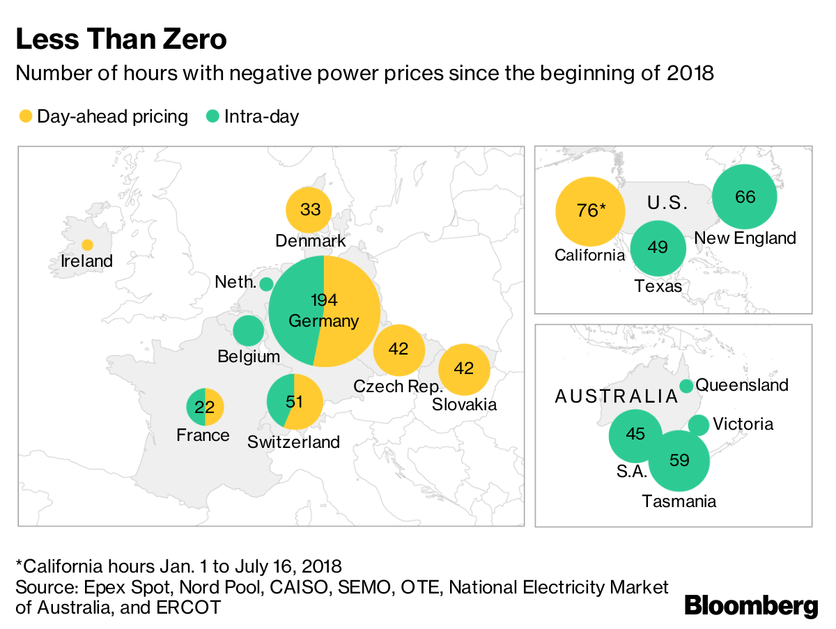 Negative Prices in Power Market as Wind Solar Cut Electricity