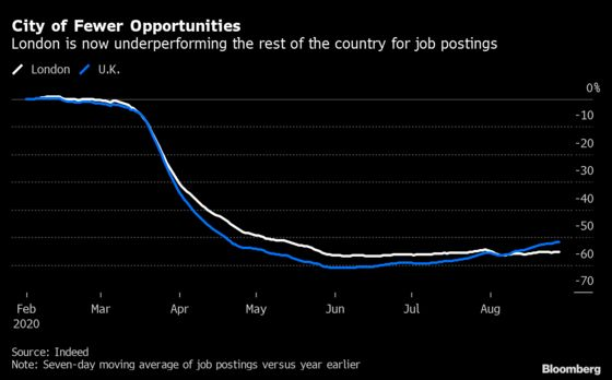 London Stalling as Job Ads Recovery Lags Rest of U.K.