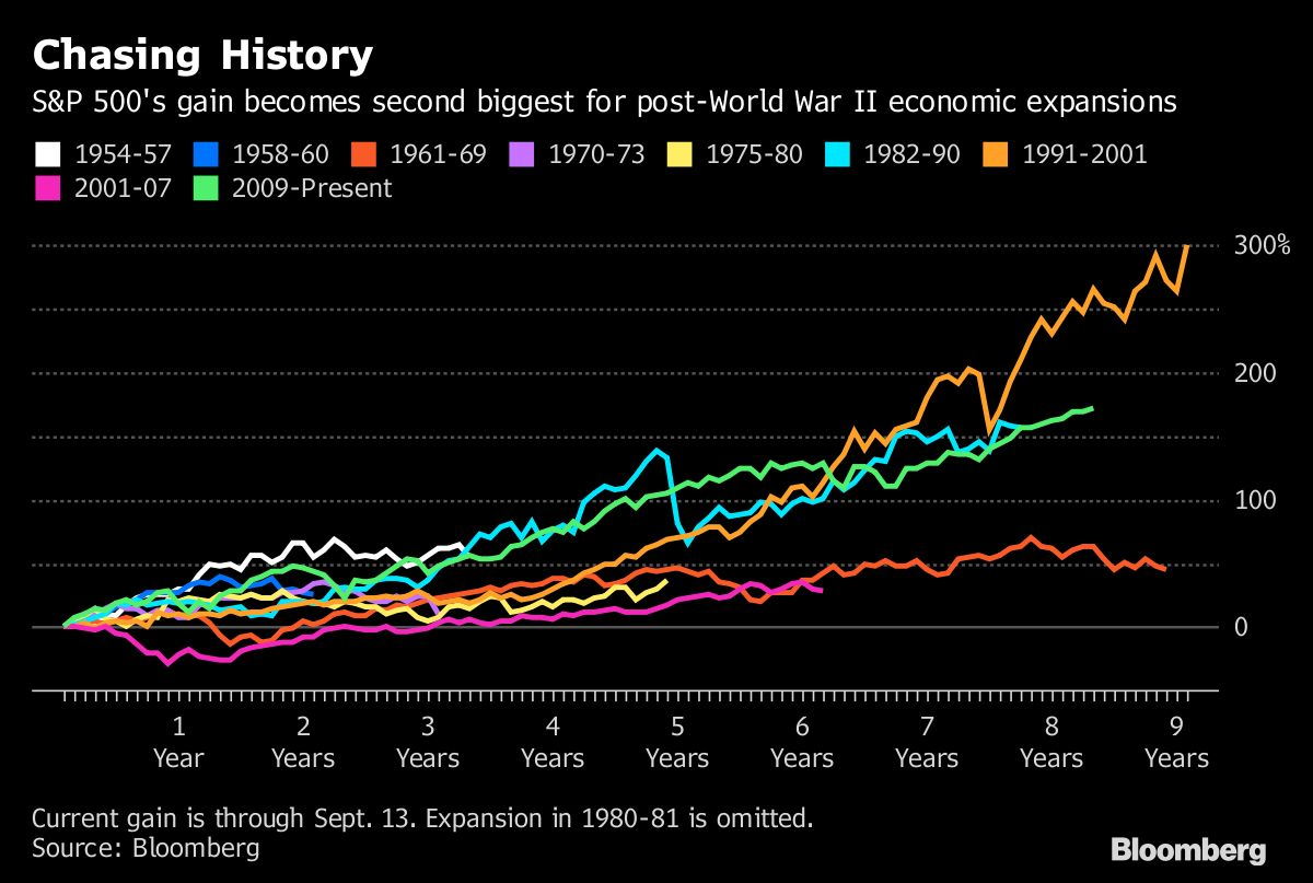 S&P 500 Chases History in Current U.S. Economic Expansion