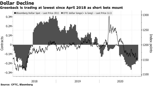Greenback is trading at lowest since April 2018 as short bets mount