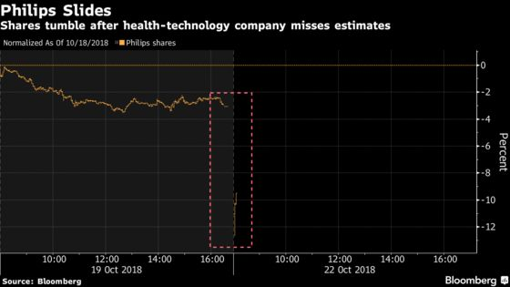 Philips Declines as Profit Disappoints and Trade War Looms