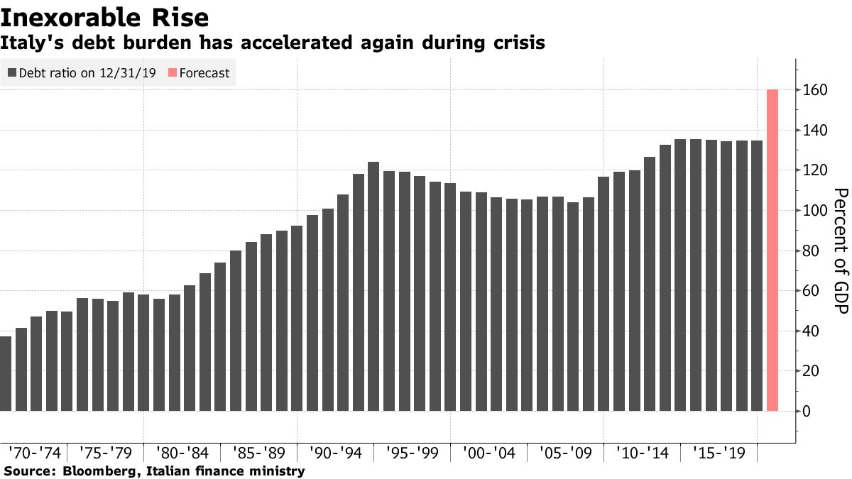 Il peso del debito dell'Italia è nuovamente accelerato durante la crisi