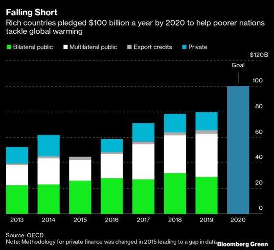 Rich Nations All But Stall on $100 Billion Climate Fund Goal