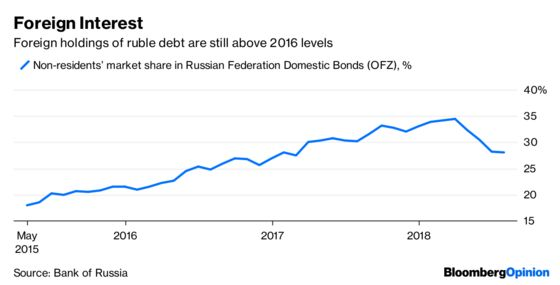 In the Emerging Market Storm, Look to Russia