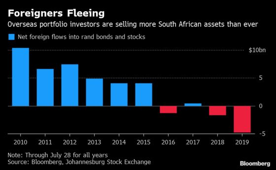 Foreigners Sell Rand Assets at Record Pace as Eskom Woes Mount