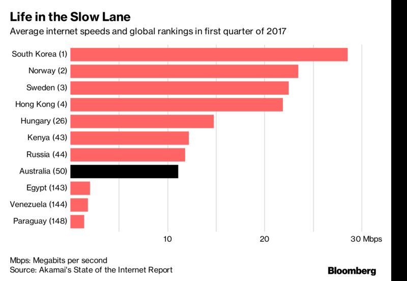 Australia has slower internet than kenya russia and hungary the network was conceived as a high speed platform to increase economic output and beam state of the art health and education services to remote corners of malvernweather Choice Image