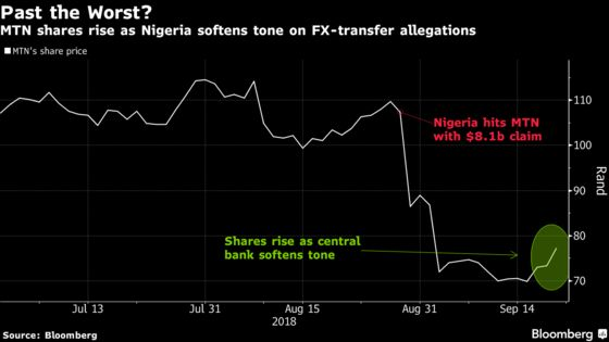 MTN Surges as Nigeria Softens Tone on $8.1 Billion Claim