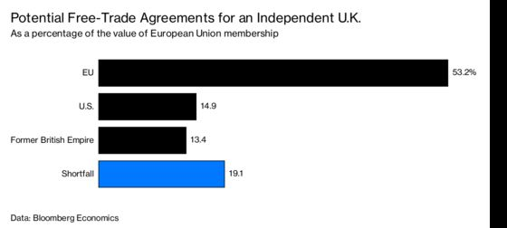 Can Britain Measure Up Without the EU?