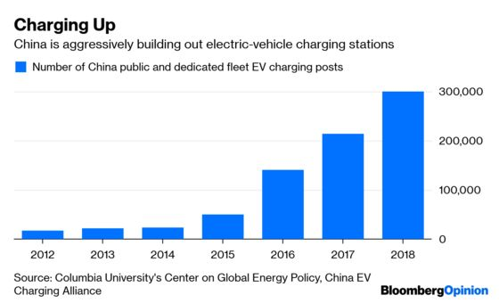 China's Closing the $6 Trillion Electric-Car Gap