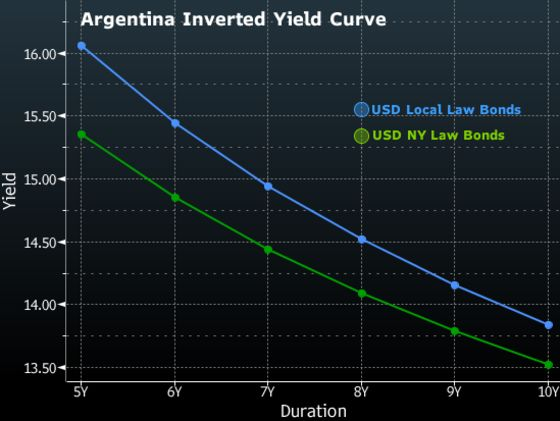 Argentina's Inverted Yield Curve Flashes Default Risk
