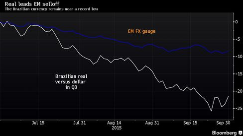 The Brazilian currency remains near a record low