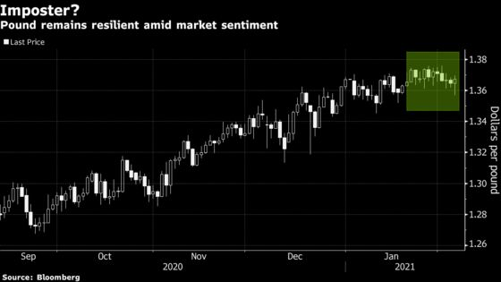 Pound's 'Risk-on Imposter' Behavior Makes Any Rally Vulnerable