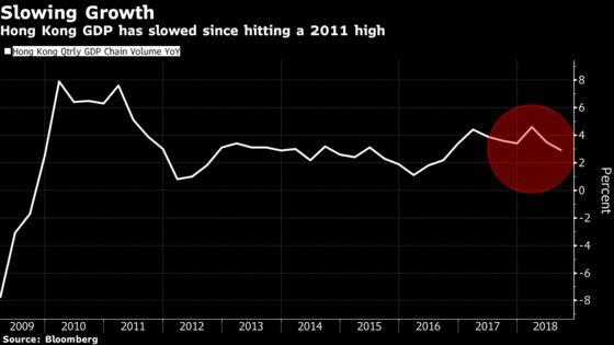 Hong Kong's Budget Surplus Shrinks as the List of Headwinds Grows