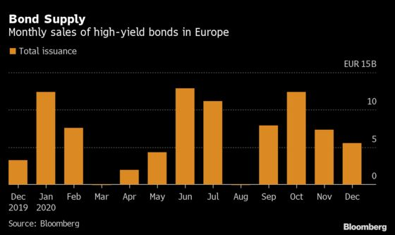 High-Yield Debt Market Momentum to Roll Into 2021