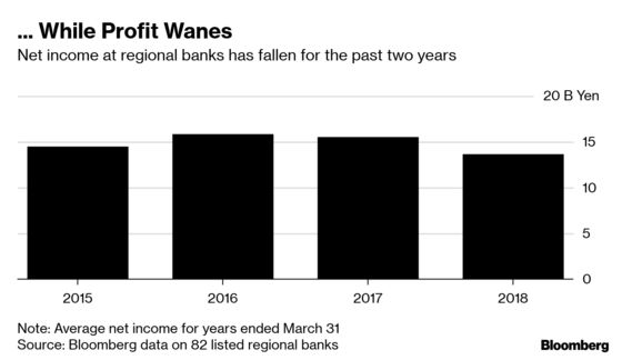 BOJ's Capital Warning Is Another Reason to Shun Local Banks