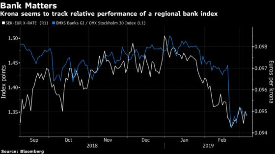 Swedish Banking Troubles Seen Making Krona Recovery More Distant