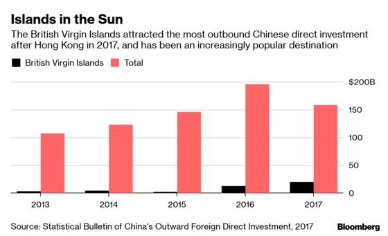 China Considers Tax Breaks to Draw In Global Funds, Fend Off Tax Havens