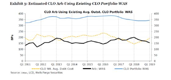 Locked Out of Credit Party, CLOs Flash Cash to Do Deals