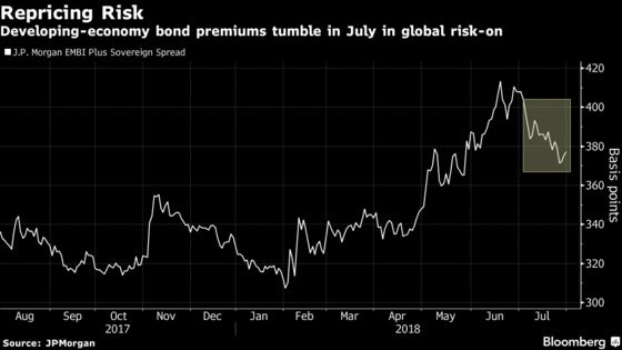 Credit Markets Boom as Risk Appetite Keeps Trade Fear at Bay