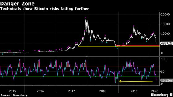 Bitcoin's Slide Extends for Fourth Day as Risk Aversion Surges