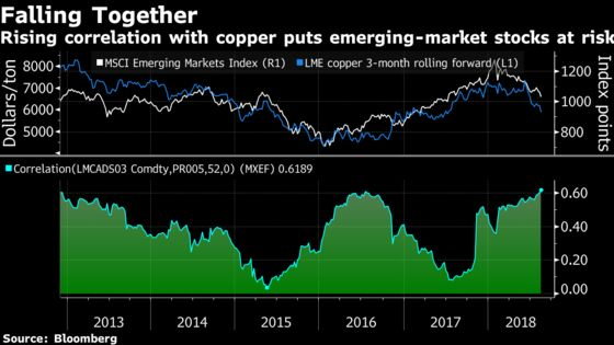 Bear Markets Loom as Copper-EM Doom Loop Hits Six-Year High