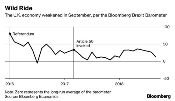Brexit Barometer Plunges to Eight-Month Low in September