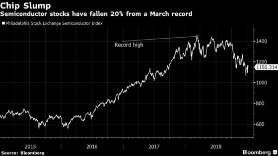 Semiconductor Stocks Fall as Goldman Sees More Pain on Tap