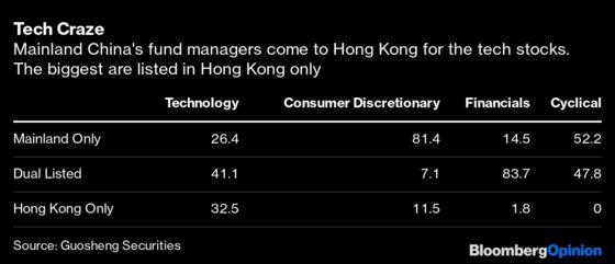 How Long Will Mainland Money Lovethe Hang Seng?