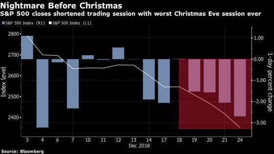 U.S. Stocks Endure Worst Pre-Christmas Day on Record
