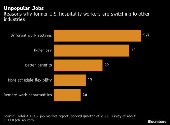 Half of U.S. Hospitality Workers Won't Return in Job Crunch