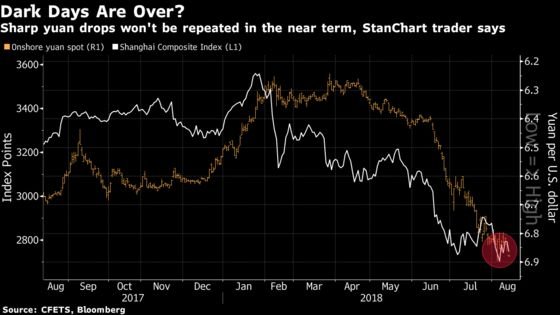 China's Yuan Slump Almost Over, Says StanChart Veteran