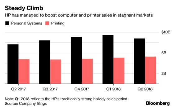 HP Raises Profit Forecast as High-End PCs Lure Buyers
