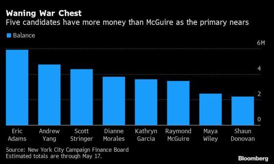 Wall Street Backs McGuire for NYC Mayor, Unfazed by Polls