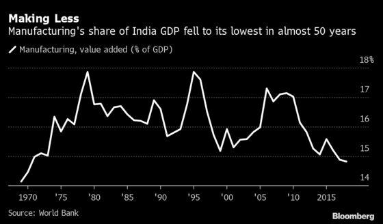 Modi Looks Inward to Save Indian Economy as Crisis Bites