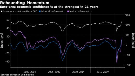Euro-Area Confidence Highest in 21 Years as Economy Reopens