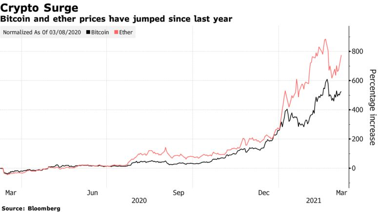 Bitcoin and ether prices have jumped since last year