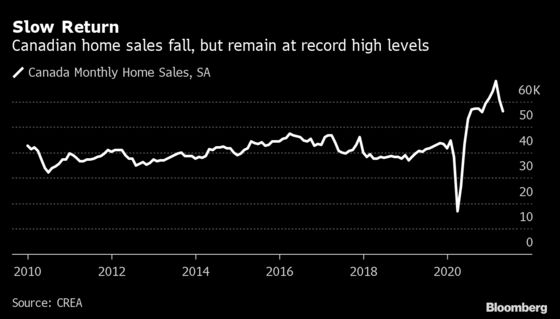 World's Second Bubbliest Housing Market Starts to Look Fatigued