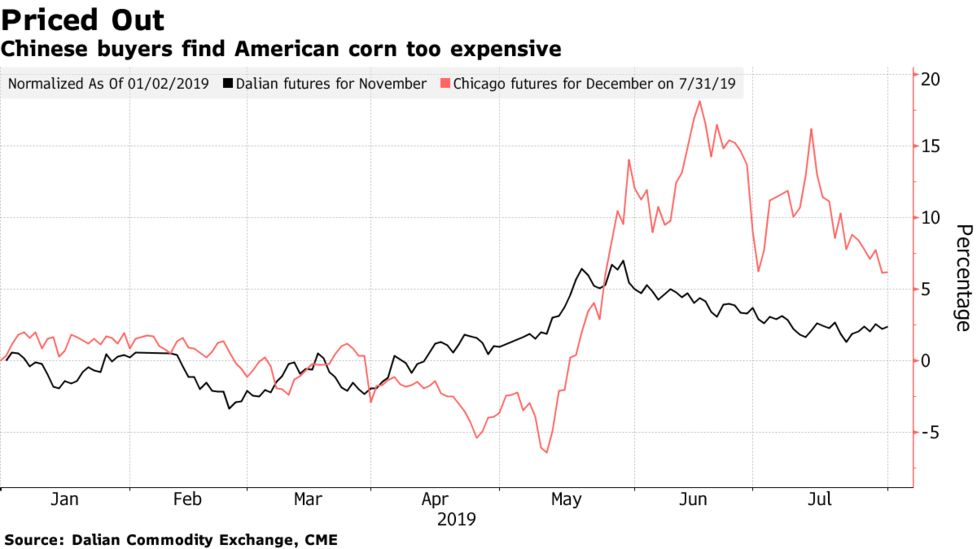Tariffs or No Tariffs, U S  Corn May Be Too Expensive for