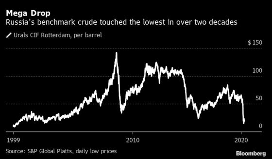 No Apocalypse Yet, Kremlin Says of Crude's Collapse