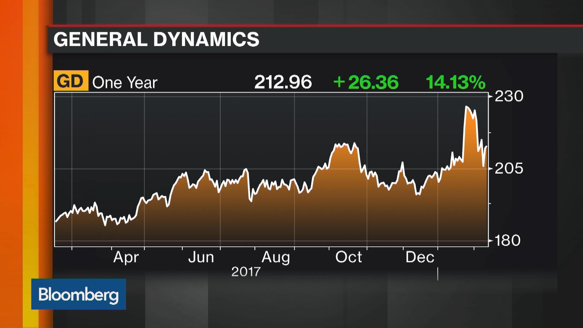 Tank-Maker General Dynamics Renews IT Bet With $6 8 Billion