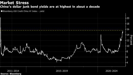 China's Developers Priced for Meltdown as Contagion Risk Spreads