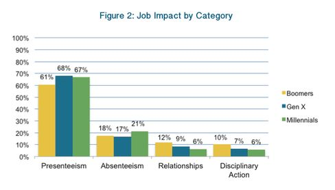 Anxious workers were most likely to report having troubles staying present at work, followed by skipping work, maintaining relationships with co-workers, and getting disciplined.